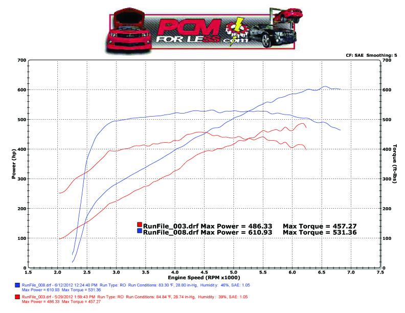 2010 Kenne Bell Camaro Headers & Cam Install – PCM of NC, Inc