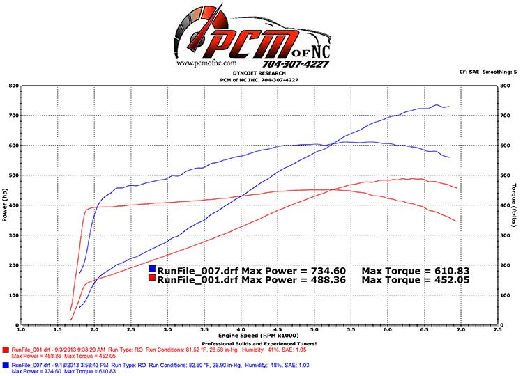 PCM of NC LS7 Blower Cam 222/246,  60x/ 61x, @  050″, 115 LSA