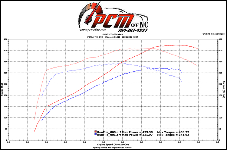 2008 G8 GT Cam & Advanced Induction Heads – PCM of NC, Inc