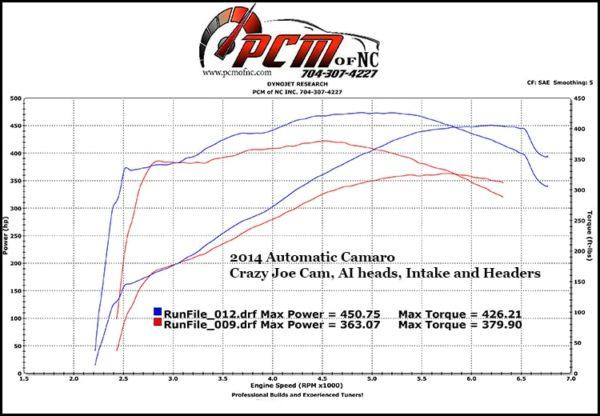 """PCM of NC Crazy Joe Cam 215/247, .60x/.62x, @ .050"""", 119+2 LSA"""
